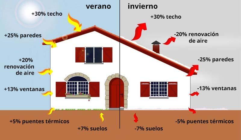 aislamiento térmico: desperdicio de energía